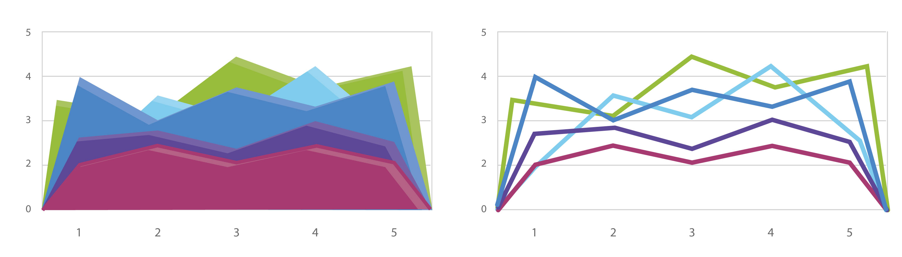 line chart area chart