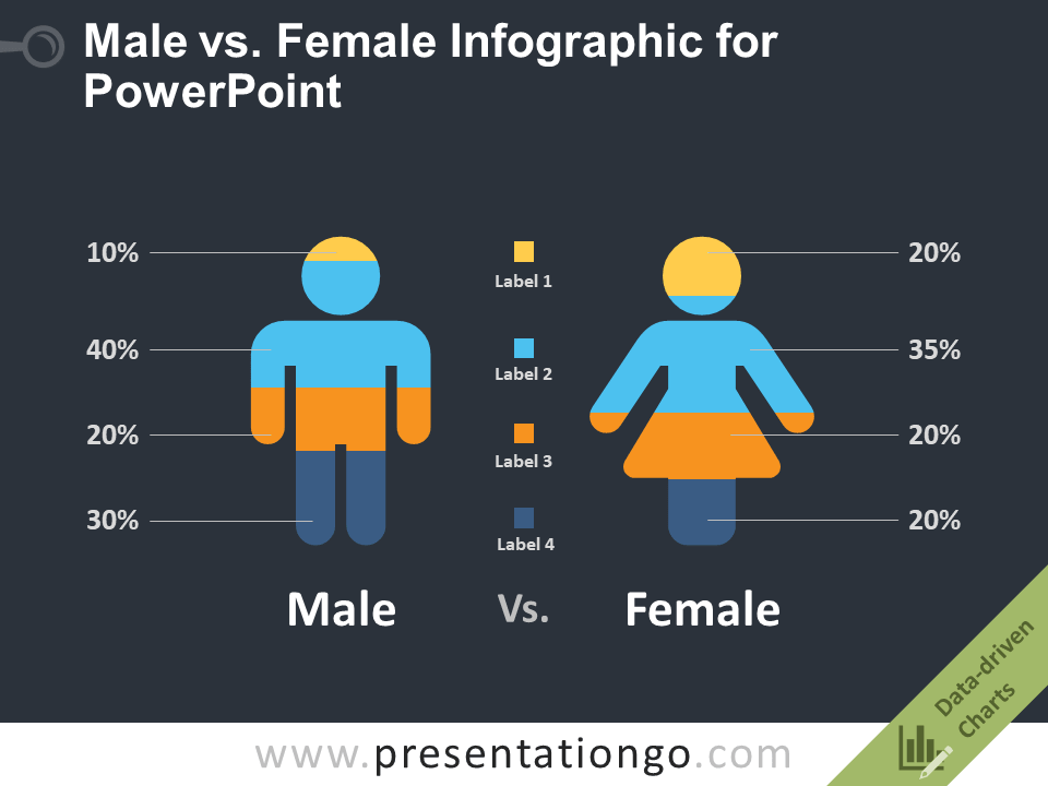 a very handy infographic powerpoint template comparing male and female population by certain criteria this free infographic slide is provided by