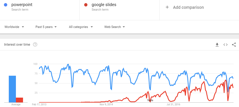 Google Slides vs PowerPoint interest over time