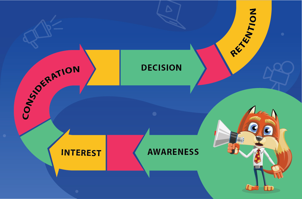 buyer's journey 5 stages: Awareness - Interest - Consideration - Decision - Retention