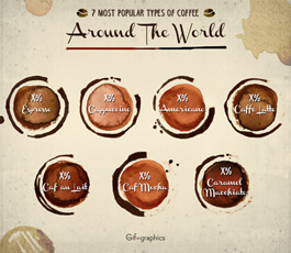 Free PSD Infographic Templates - coffees around the world