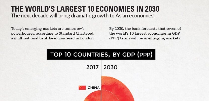 the-best-infographic-designs-in-2019-The-Worlds-Largest-10-Economies-in-2030