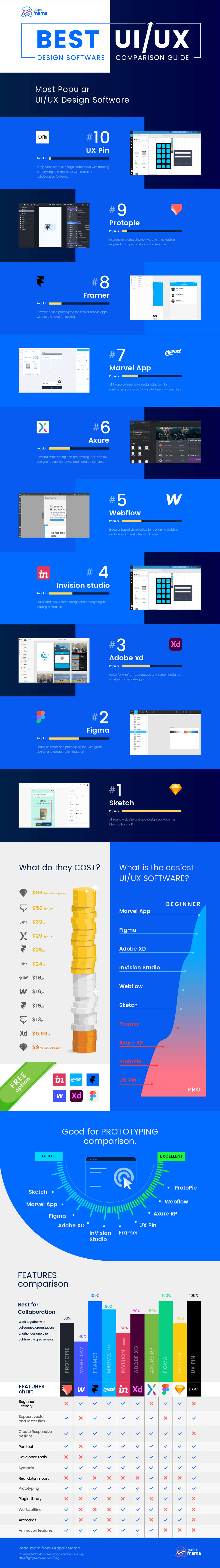 The Best Ui Ux Design Software Full Comparison Guide Infographic