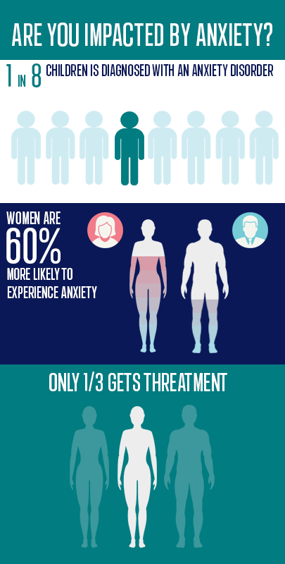 Are you impacted by Anxiety: test medical infographic maker