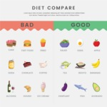 Infographic Templates Collection - Vector, Photoshop, PowerPoint, Google Slides - Diet Compare Infographic Template